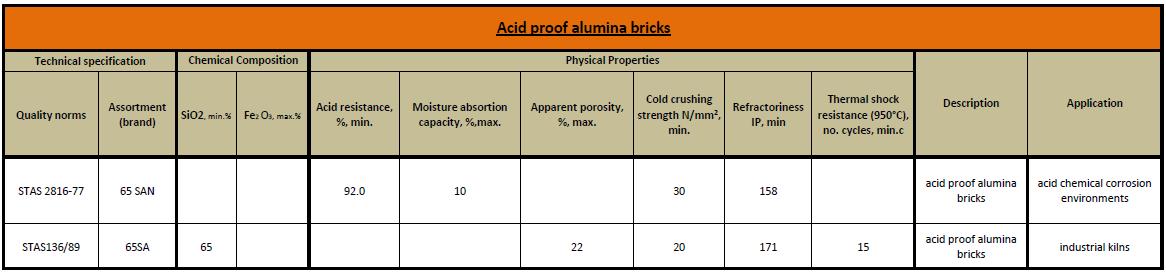 acid proof alumina bricks